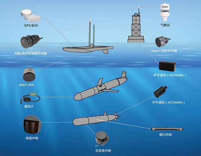 環境氣象|空氣質量|海洋環境|水質水文|植物生態