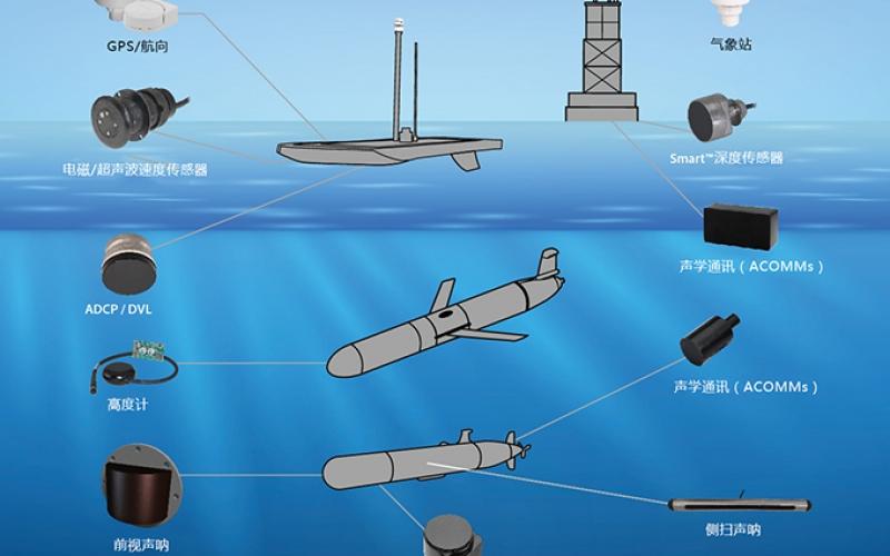 近海海洋環境監測方案